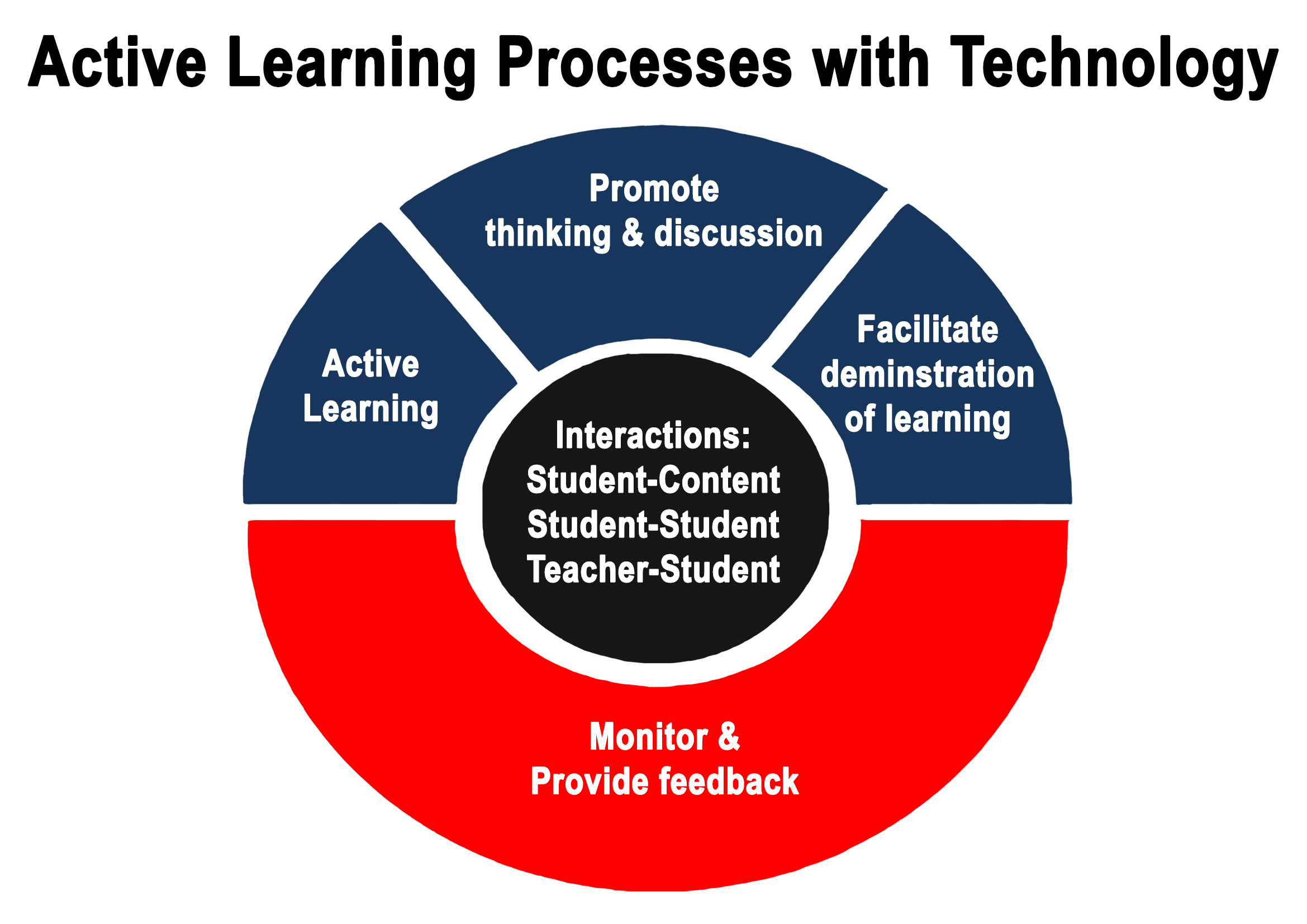 Active Learning ICT
